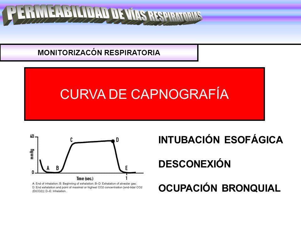 MONITORIZACÓN RESPIRATORIA CURVA DE CAPNOGRAFÍA INTUBACIÓN ESOFÁGICA DESCONEXIÓN OCUPACIÓN BRONQUIAL