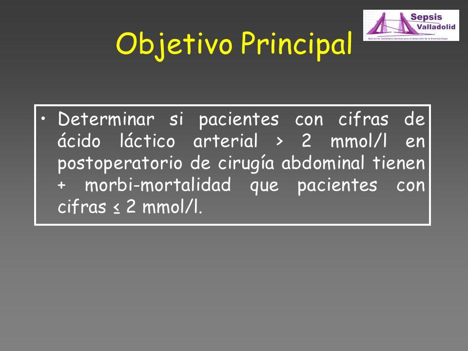 Objetivo Principal Determinar si pacientes con cifras de ácido láctico arterial > 2 mmol/l en postoperatorio de cirugía abdominal tienen + morbi-mortalidad que pacientes con cifras 2 mmol/l.