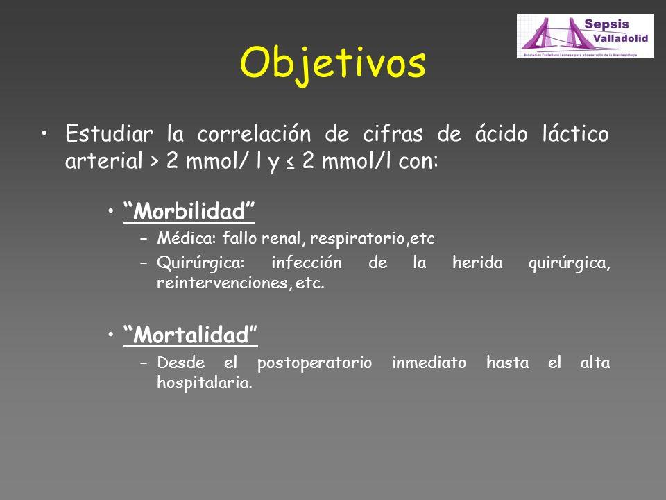 Objetivos Estudiar la correlación de cifras de ácido láctico arterial > 2 mmol/ l y 2 mmol/l con: Morbilidad –Médica: fallo renal, respiratorio,etc –Q
