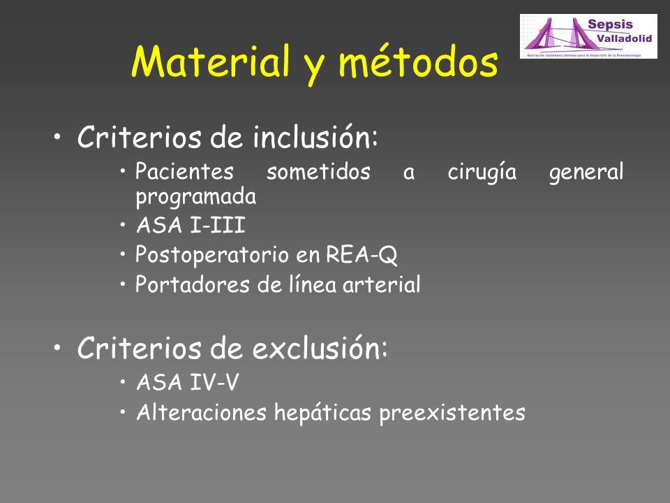 Material y métodos Criterios de inclusión: Pacientes sometidos a cirugía general programada ASA I-III Postoperatorio en REA-Q Portadores de línea arterial Criterios de exclusión: ASA IV-V Alteraciones hepáticas preexistentes