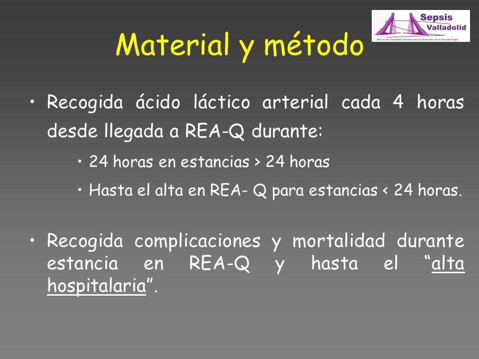 Material y método Recogida ácido láctico arterial cada 4 horas desde llegada a REA-Q durante: 24 horas en estancias > 24 horas Hasta el alta en REA- Q