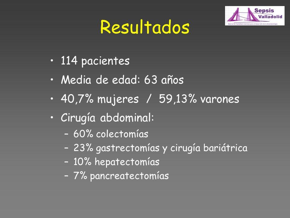Resultados 114 pacientes Media de edad: 63 años 40,7% mujeres / 59,13% varones Cirugía abdominal: –60% colectomías –23% gastrectomías y cirugía bariátrica –10% hepatectomías –7% pancreatectomías