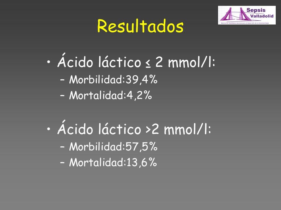 Resultados Ácido láctico 2 mmol/l: –Morbilidad:39,4% –Mortalidad:4,2% Ácido láctico >2 mmol/l: –Morbilidad:57,5% –Mortalidad:13,6%