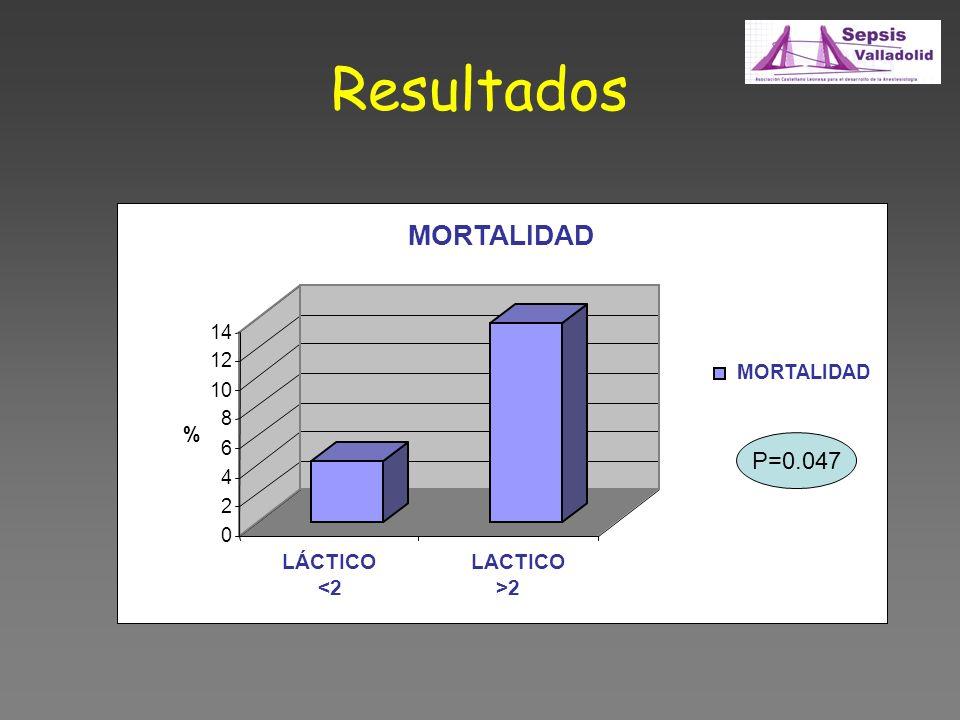 Resultados 0 2 4 6 8 10 12 14 % LÁCTICO <2 LACTICO >2 MORTALIDAD P=0.047