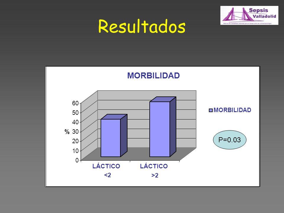 Resultados 0 10 20 30 40 50 60 % LÁCTICO <2 LÁCTICO >2 MORBILIDAD P=0.03