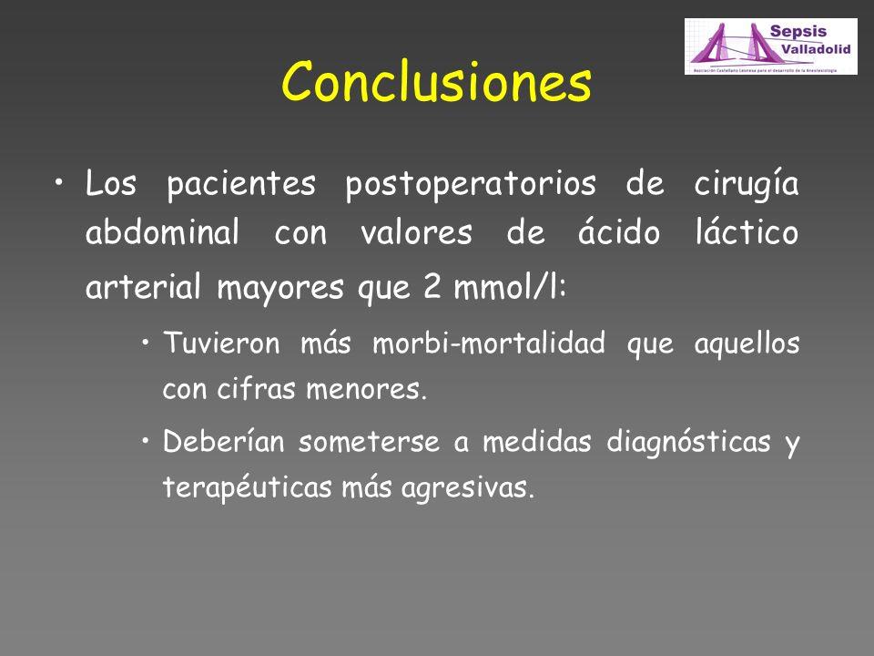 Conclusiones Los pacientes postoperatorios de cirugía abdominal con valores de ácido láctico arterial mayores que 2 mmol/l: Tuvieron más morbi-mortalidad que aquellos con cifras menores.