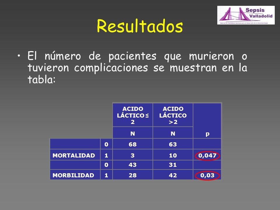 Resultados El número de pacientes que murieron o tuvieron complicaciones se muestran en la tabla: ACIDO LÁCTICO 2 ACIDO LÁCTICO >2 p NN 06863 MORTALIDAD13100,047 04331 MORBILIDAD128420,03