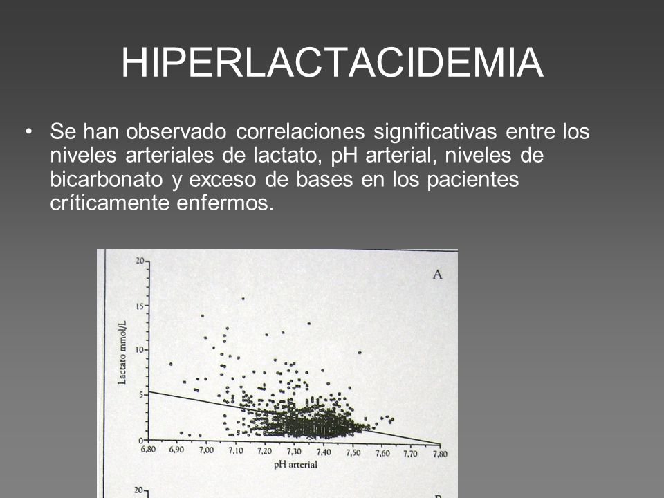 HIPERLACTACIDEMIA Se han observado correlaciones significativas entre los niveles arteriales de lactato, pH arterial, niveles de bicarbonato y exceso de bases en los pacientes críticamente enfermos.