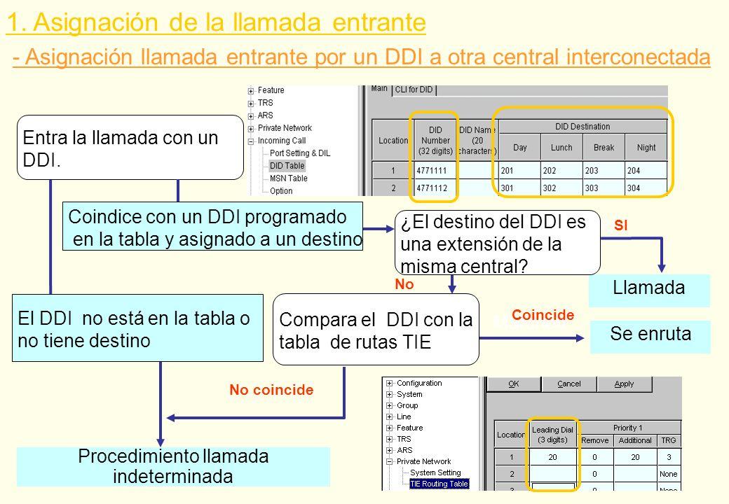 Procedimiento llamada indeterminada - Asignación llamada entrante por un DDI a otra central interconectada El DDI no está en la tabla o no tiene desti