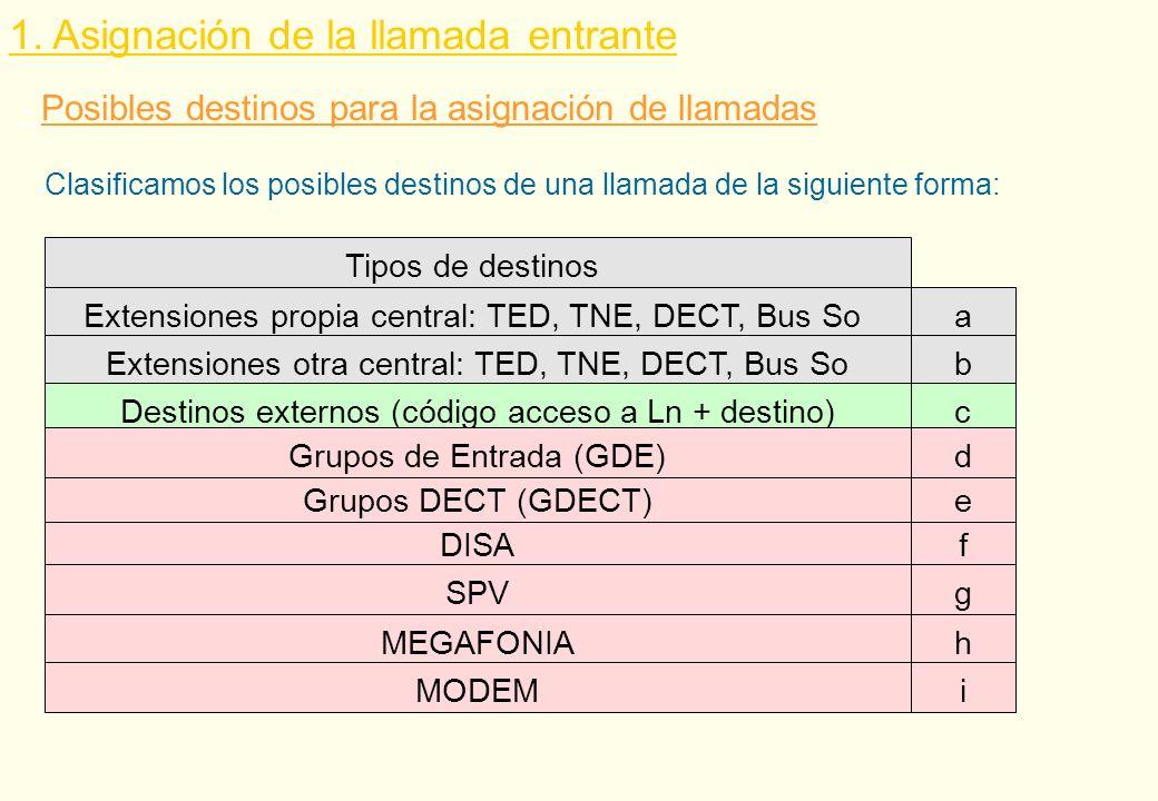 Recursos para el tratamiento de la llamada entrante y tipos de destinos IR (grupo de Ln)a,b1,c,d,e,f,g IR (extensión)a,b1,c,d,e,f,g Desvío de las llamadas dirigidas a una exta,b1,b2,c,d,e,f,g DIL 1:1a,b1,d,e,f,g,h,i DDIa,b1,d,e,f,g,h,i CLIPa,b1,d,e,f,g,h,i no megafonía nomodem no megafonía nomodem no destino externo no pref+ext otra central no destino externo no pref+ext otra central 1.