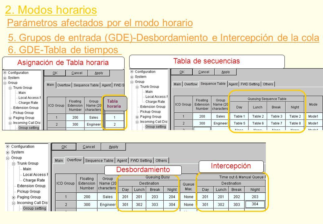 Parámetros afectados por el modo horario 5. Grupos de entrada (GDE)-Desbordamiento e Intercepción de la cola 6. GDE-Tabla de tiempos Asignación de Tab