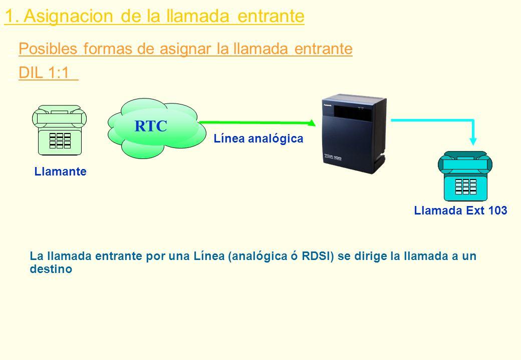 - Posibles formas de asignar la llamada entrante 1. Asignacion de la llamada entrante RTC Llamante Línea analógica Llamada Ext 103 - DIL 1:1 La llamad