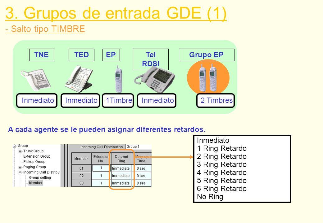 - Distribución UCD, Desvío por no respuesta y Baja automática 3.