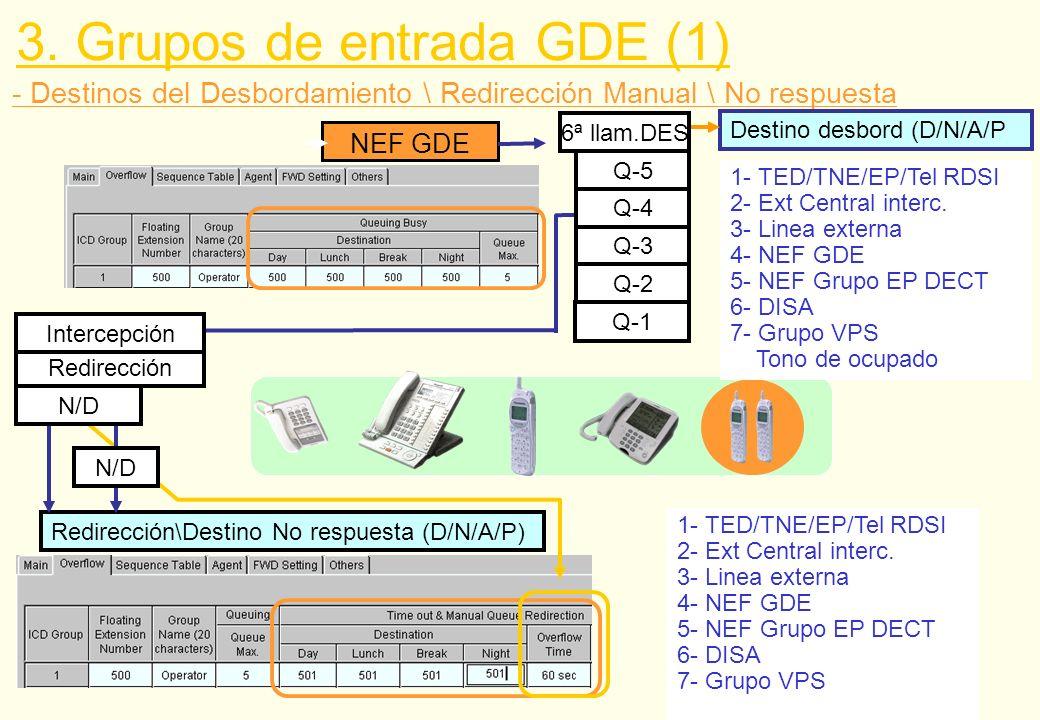 NEF GDE Q-3 Q-2 - Destinos del Desbordamiento \ Redirección Manual \ No respuesta 3. Grupos de entrada GDE (1) Redirección\Destino No respuesta (D/N/A