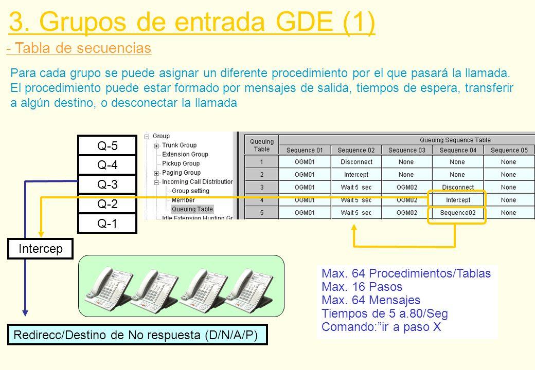 - Tabla de secuencias 3. Grupos de entrada GDE (1) Max. 64 Procedimientos/Tablas Max. 16 Pasos Max. 64 Mensajes Tiempos de 5 a.80/Seg Comando:ir a pas