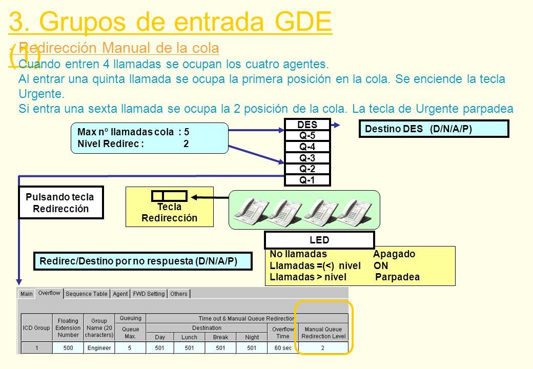 - Redirección Manual de la cola 3. Grupos de entrada GDE (1) Destino DES (D/N/A/P) Redirec/Destino por no respuesta (D/N/A/P) Pulsando tecla Redirecci