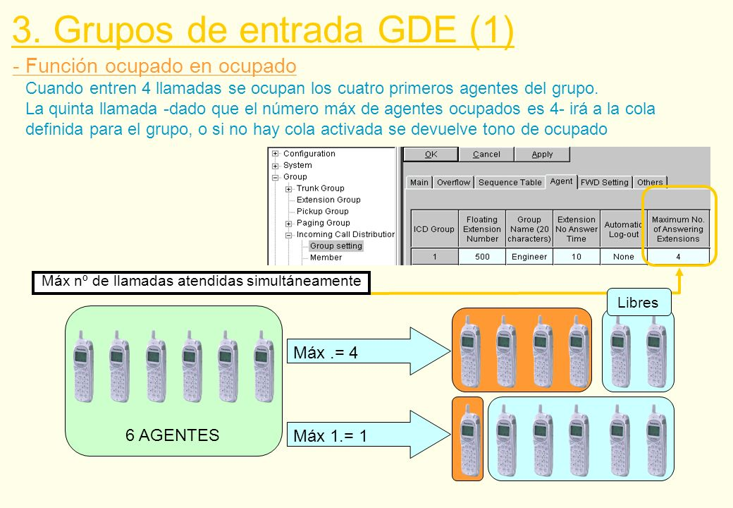 - Función ocupado en ocupado 6 AGENTES Máx.= 4 Máx 1.= 1 Libres 3. Grupos de entrada GDE (1) Máx nº de llamadas atendidas simultáneamente Cuando entre