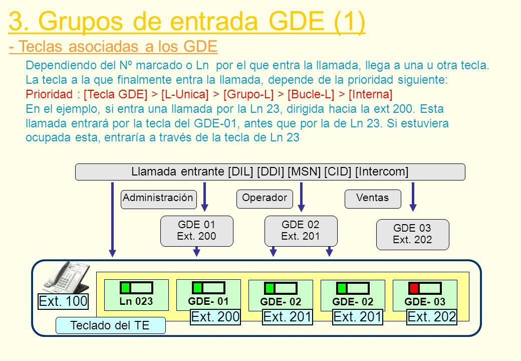 - Teclas asociadas a los GDE 3. Grupos de entrada GDE (1) Llamada entrante [DIL] [DDI] [MSN] [CID] [Intercom] GDE 01 Ext. 200 GDE 02 Ext. 201 GDE 03 E