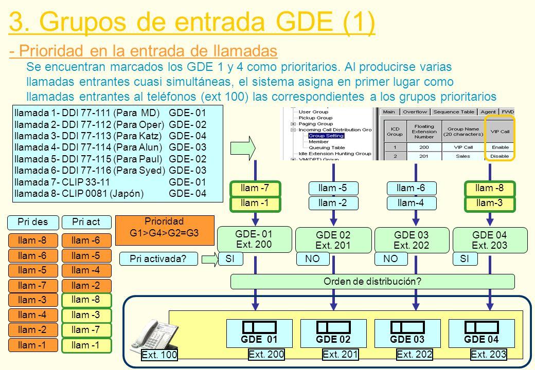 - Prioridad en la entrada de llamadas llamada 1- DDI 77-111 (Para MD)GDE- 01 llamada 2- DDI 77-112 (Para Oper)GDE- 02 llamada 3- DDI 77-113 (Para Katz