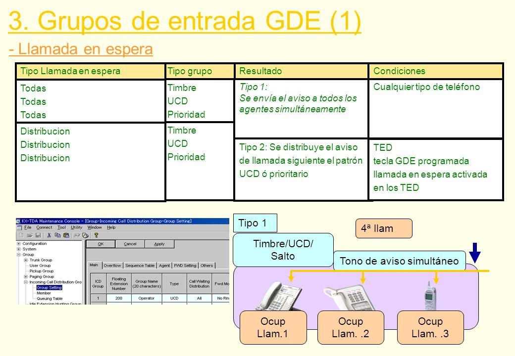 Ext.201 Libre 3.Grupos de entrada GDE (1) - Supervisión del GDE GDE Ext.300 Ext.