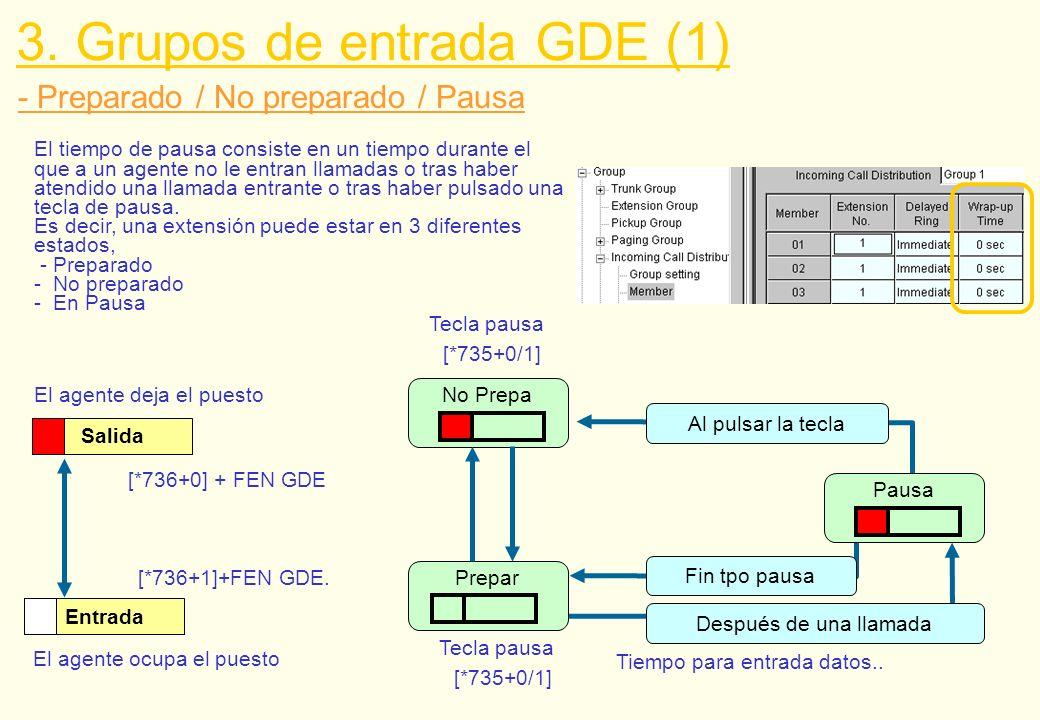 - Preparado / No preparado / Pausa How to assign: Prog + CO/DSS key + 57 Entrada El agente ocupa el puesto [*736+1]+FEN GDE. Salida El agente deja el