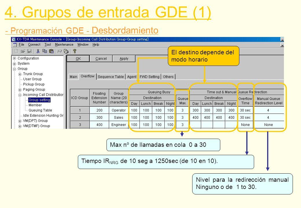 - Programación GDE - Desbordamiento Max nº de llamadas en cola 0 a 30 Tiempo IR NRG de 10 seg a 1250sec (de 10 en 10). Nivel para la redirección manua