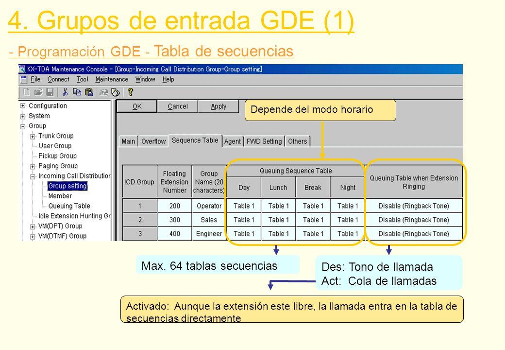 - Programación GDE - Tabla de secuencias Des: Tono de llamada Act: Cola de llamadas Max. 64 tablas secuencias Depende del modo horario 4. Grupos de en