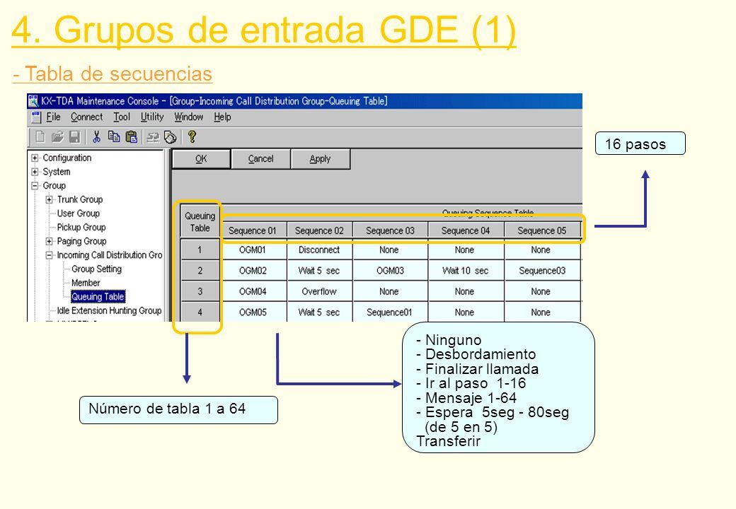 - Tabla de secuencias 4. Grupos de entrada GDE (1) - Ninguno - Desbordamiento - Finalizar llamada - Ir al paso 1-16 - Mensaje 1-64 - Espera 5seg - 80s