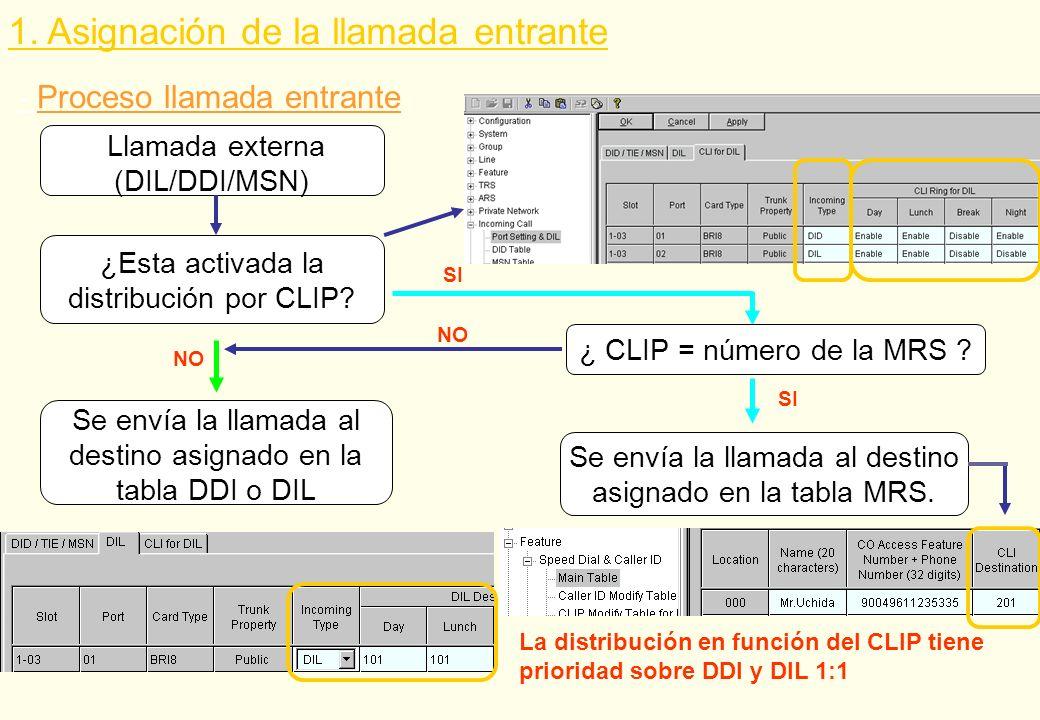 Llamada externa (DIL/DDI/MSN) ¿Esta activada la distribución por CLIP? SI ¿ CLIP = número de la MRS ? 1. Asignación de la llamada entrante NO Se envía