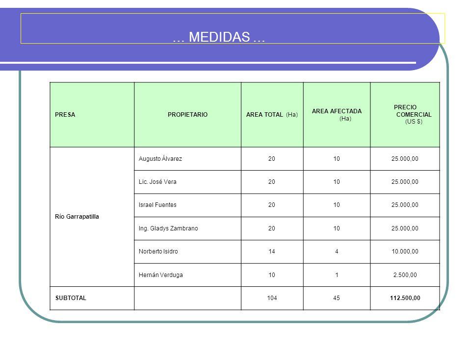 … MEDIDAS … PRESAPROPIETARIOAREA TOTAL (Ha) AREA AFECTADA (Ha) PRECIO COMERCIAL (US $) Río Garrapatilla Augusto Álvarez201025.000,00 Lic. José Vera201