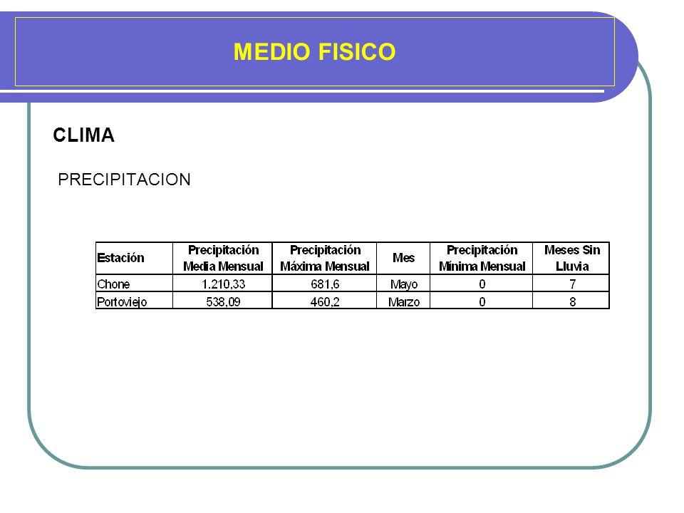 MEDIO FISICO CLIMA PRECIPITACION