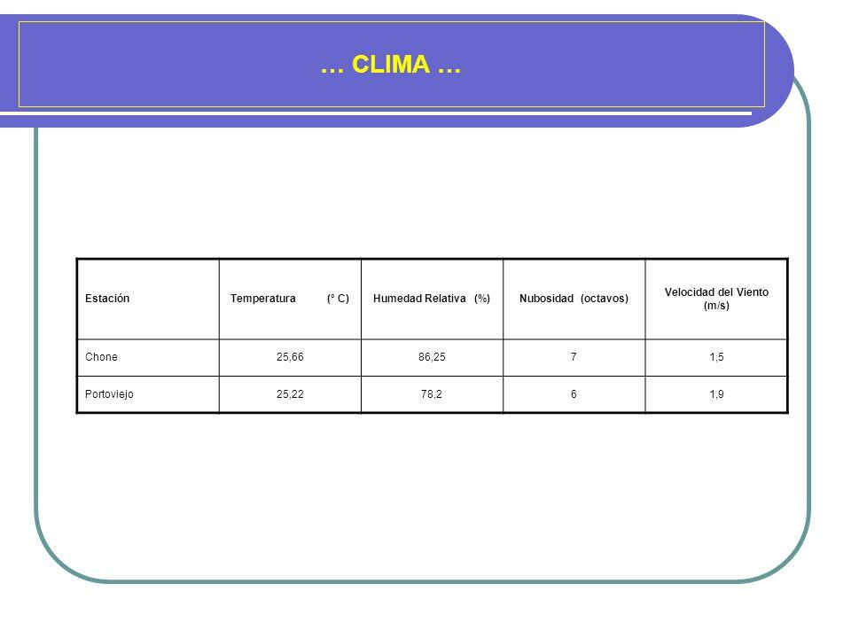 … CLIMA … EstaciónTemperatura (° C)Humedad Relativa (%)Nubosidad (octavos) Velocidad del Viento (m/s) Chone25,6686,2571,5 Portoviejo25,2278,261,9