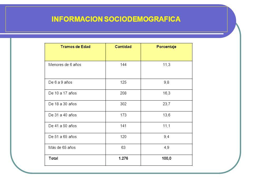 INFORMACION SOCIODEMOGRAFICA Tramos de EdadCantidadPorcentaje Menores de 6 años14411,3 De 6 a 9 años1259,8 De 10 a 17 años20816,3 De 18 a 30 años30223