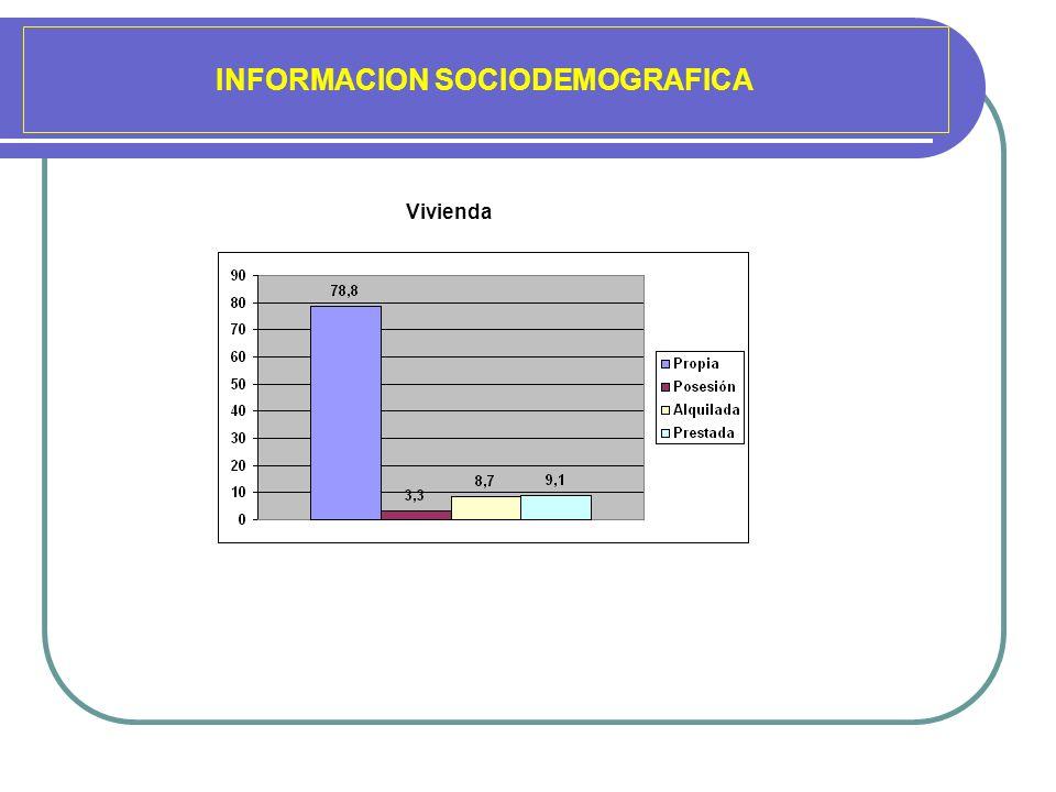 INFORMACION SOCIODEMOGRAFICA Vivienda