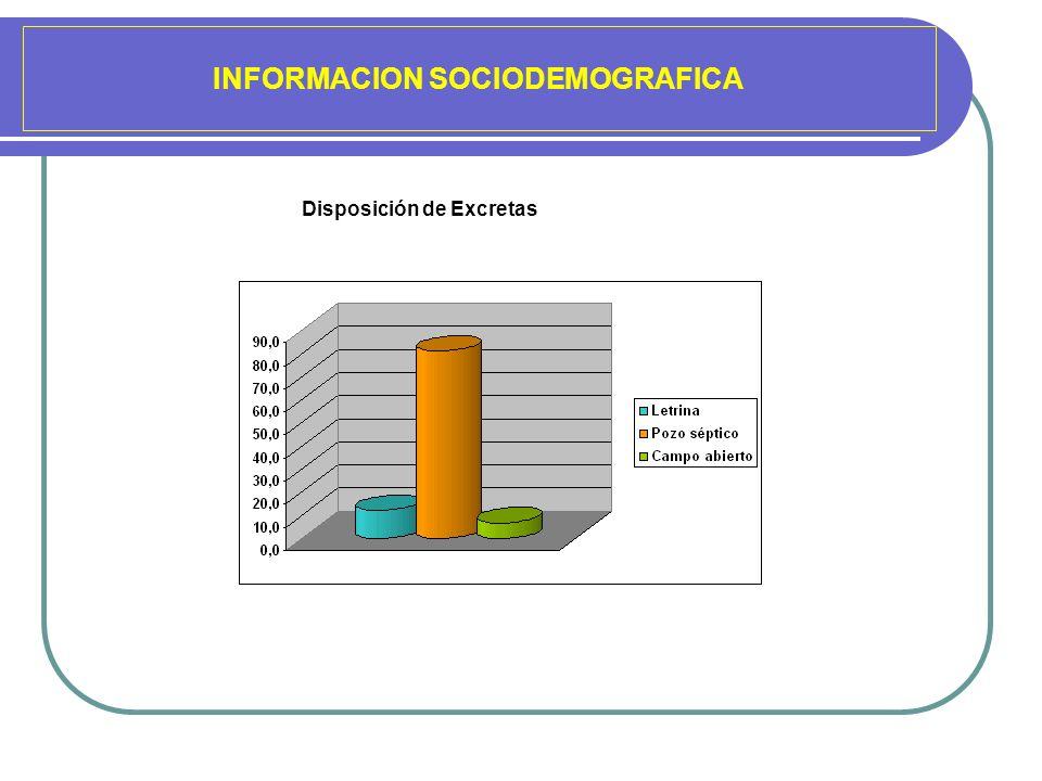INFORMACION SOCIODEMOGRAFICA Disposición de Excretas
