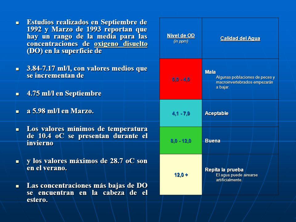 Estudios realizados en Septiembre de 1992 y Marzo de 1993 reportan que hay un rango de la media para las concentraciones de oxígeno disuelto (DO) en l