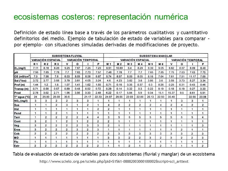 Tabla de evaluación de estado de variables para dos subsistemas (fluvial y manglar) de un ecosistema http://www.scielo.org.pe/scielo.php?pid=S1561-088