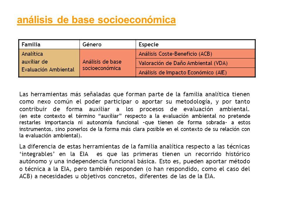 análisis de base socioeconómica FamiliaGéneroEspecie Analítica auxiliar de Evaluación Ambiental Análisis de base socioeconómica Análisis Coste-Benefic