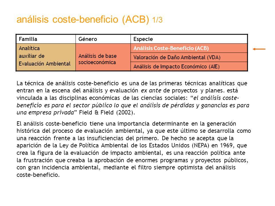 análisis coste-beneficio (ACB) 1/3 FamiliaGéneroEspecie Analítica auxiliar de Evaluación Ambiental Análisis de base socioeconómica Análisis Coste-Bene