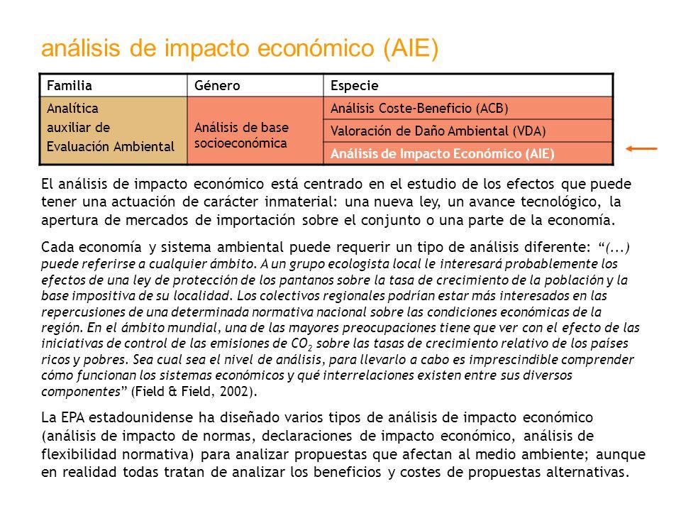 análisis de impacto económico (AIE) FamiliaGéneroEspecie Analítica auxiliar de Evaluación Ambiental Análisis de base socioeconómica Análisis Coste-Ben