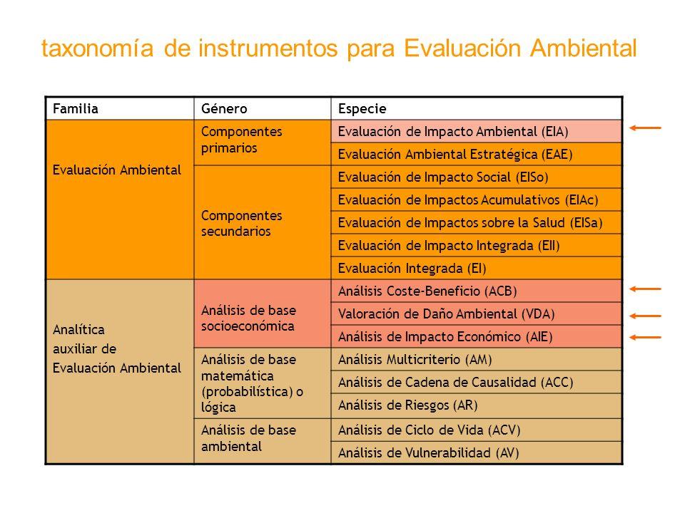 taxonomía de instrumentos para Evaluación Ambiental FamiliaGéneroEspecie Evaluación Ambiental Componentes primarios Evaluación de Impacto Ambiental (E