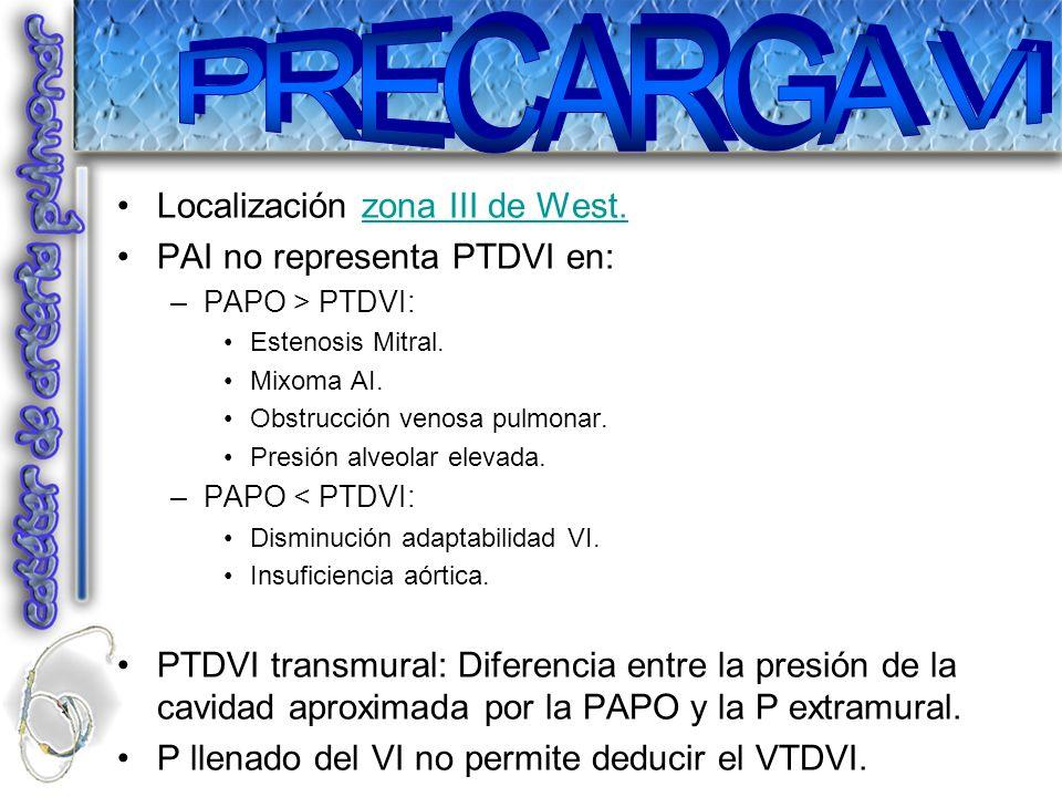 Localización zona III de West.zona III de West. PAI no representa PTDVI en: –PAPO > PTDVI: Estenosis Mitral. Mixoma AI. Obstrucción venosa pulmonar. P