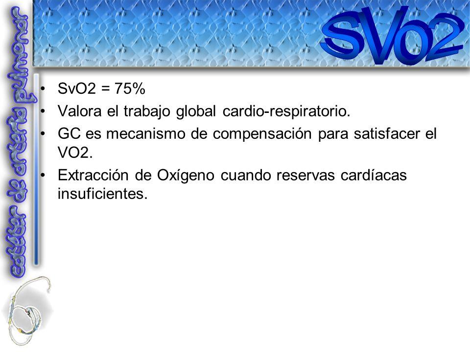 SvO2 = 75% Valora el trabajo global cardio-respiratorio. GC es mecanismo de compensación para satisfacer el VO2. Extracción de Oxígeno cuando reservas