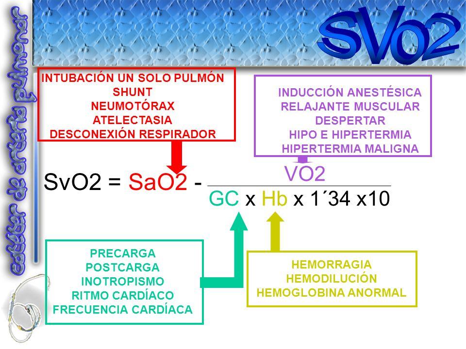 SvO2 = SaO2 - VO2 GC x Hb x 1´34 x10 INTUBACIÓN UN SOLO PULMÓN SHUNT NEUMOTÓRAX ATELECTASIA DESCONEXIÓN RESPIRADOR INDUCCIÓN ANESTÉSICA RELAJANTE MUSC