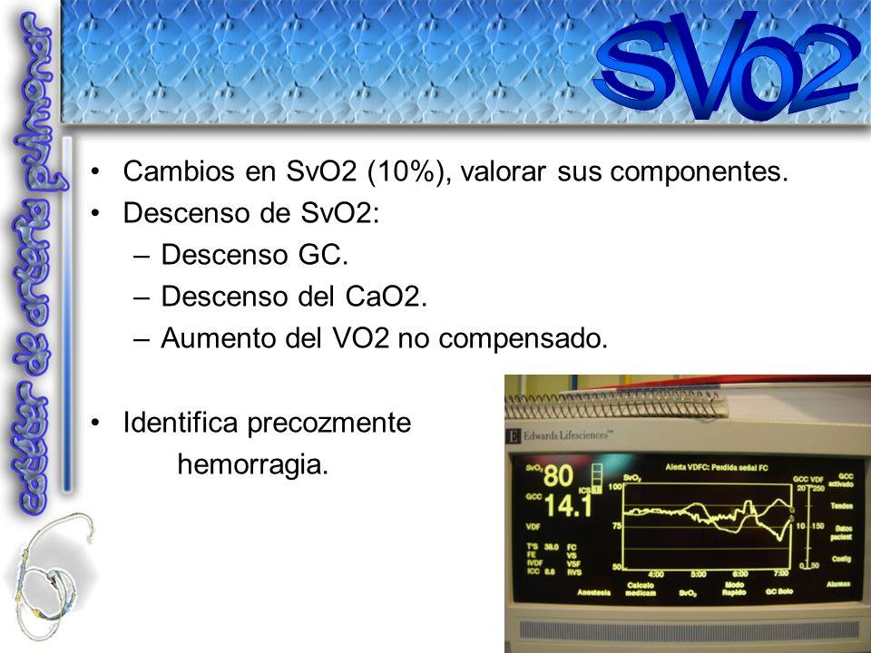 Cambios en SvO2 (10%), valorar sus componentes. Descenso de SvO2: –Descenso GC. –Descenso del CaO2. –Aumento del VO2 no compensado. Identifica precozm