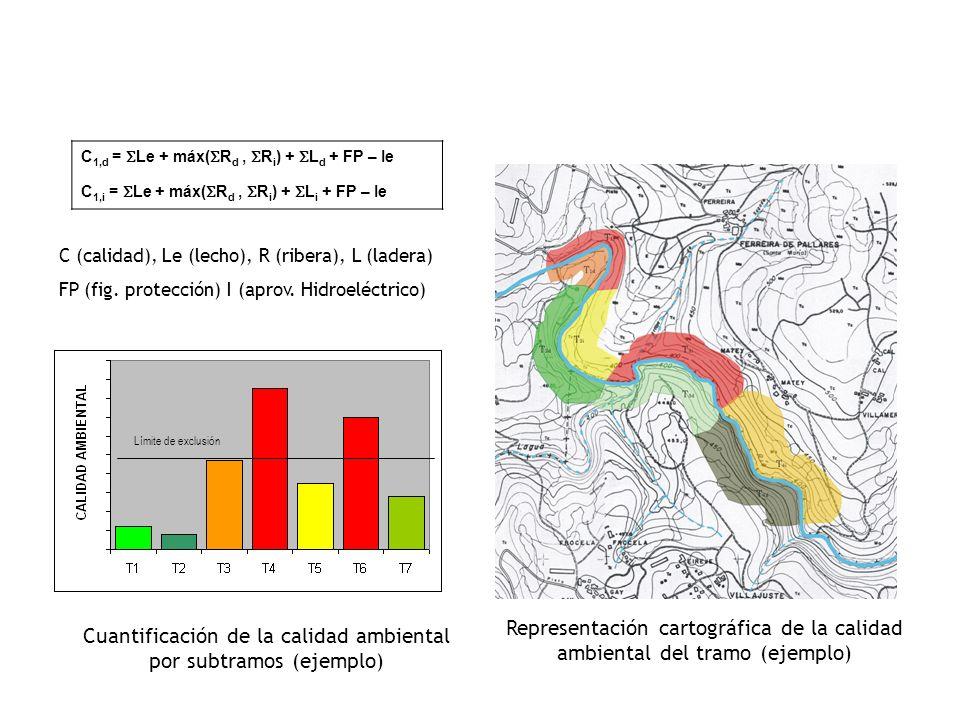 Representación cartográfica de la calidad ambiental del tramo (ejemplo) Límite de exclusión Cuantificación de la calidad ambiental por subtramos (ejem