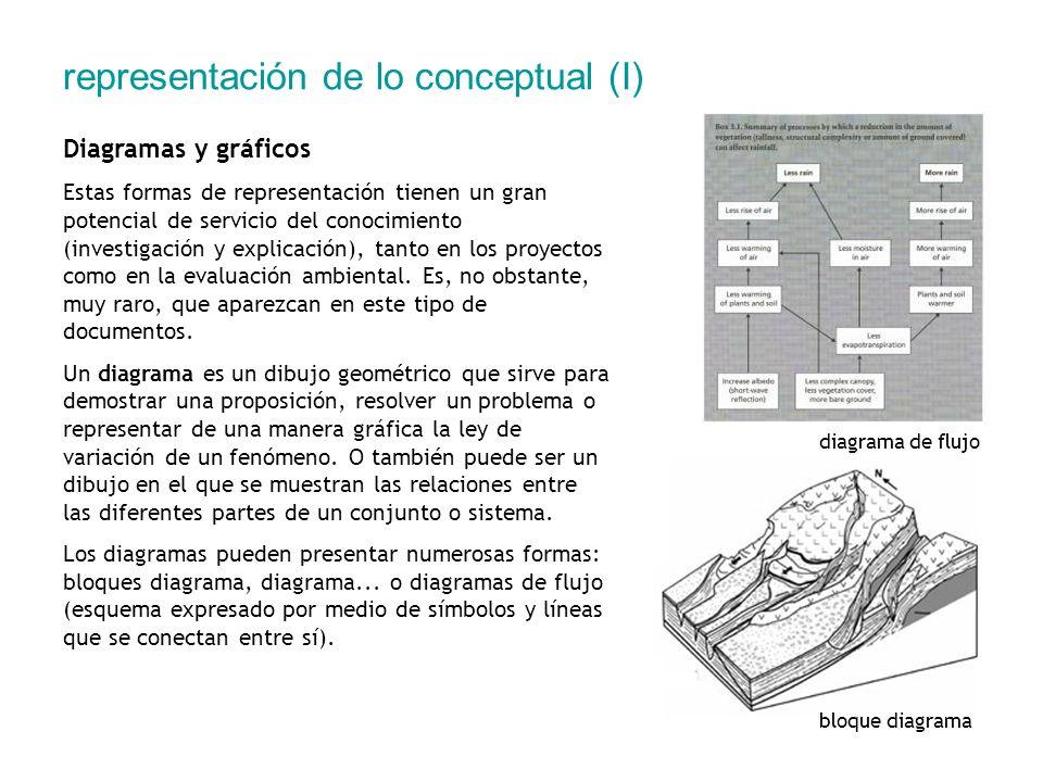 representación de lo conceptual (I) Diagramas y gráficos Estas formas de representación tienen un gran potencial de servicio del conocimiento (investi