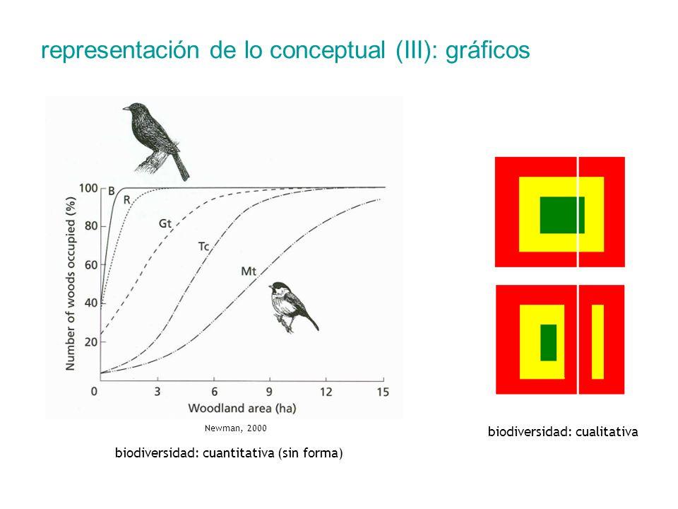 representación de lo conceptual (III): gráficos biodiversidad: cuantitativa (sin forma) biodiversidad: cualitativa Newman, 2000