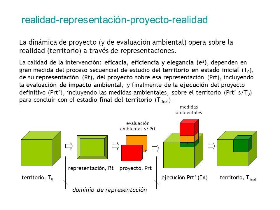 realidad-representación-proyecto-realidad La dinámica de proyecto (y de evaluación ambiental) opera sobre la realidad (territorio) a través de represe