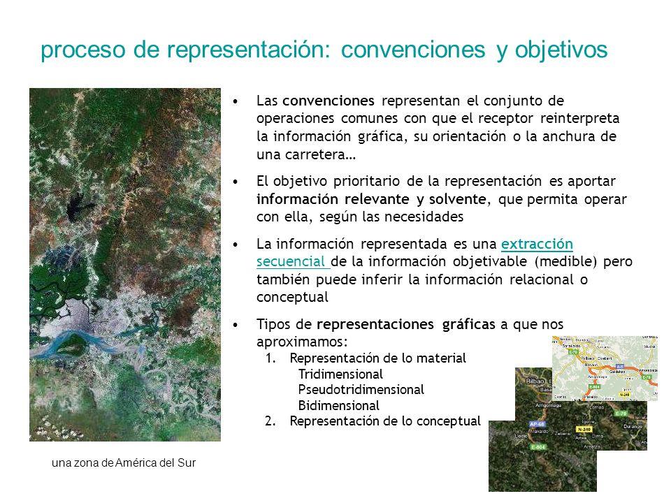 proceso de representación: convenciones y objetivos Las convenciones representan el conjunto de operaciones comunes con que el receptor reinterpreta l